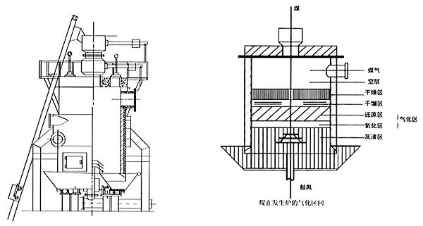 1.6米小型煤气发生炉